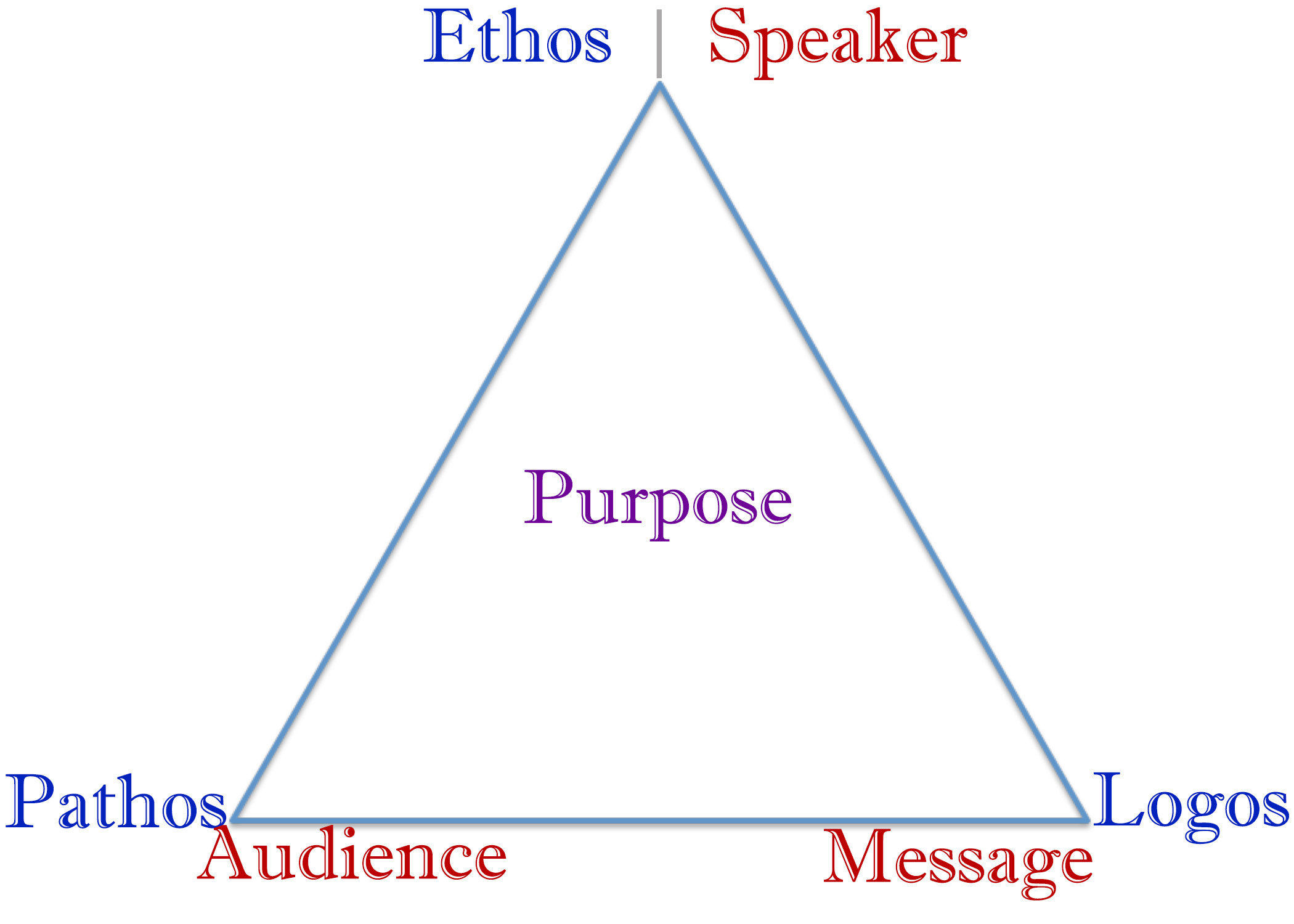 how to teach argument writing students should have been introduced to these concepts using the structured inquiry approach we discussed earlier and this triangle should serve as both a